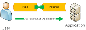 Illustration of Role-Based Access Control Scheme