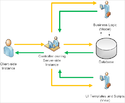 Illustration of OSF Framework Architecture